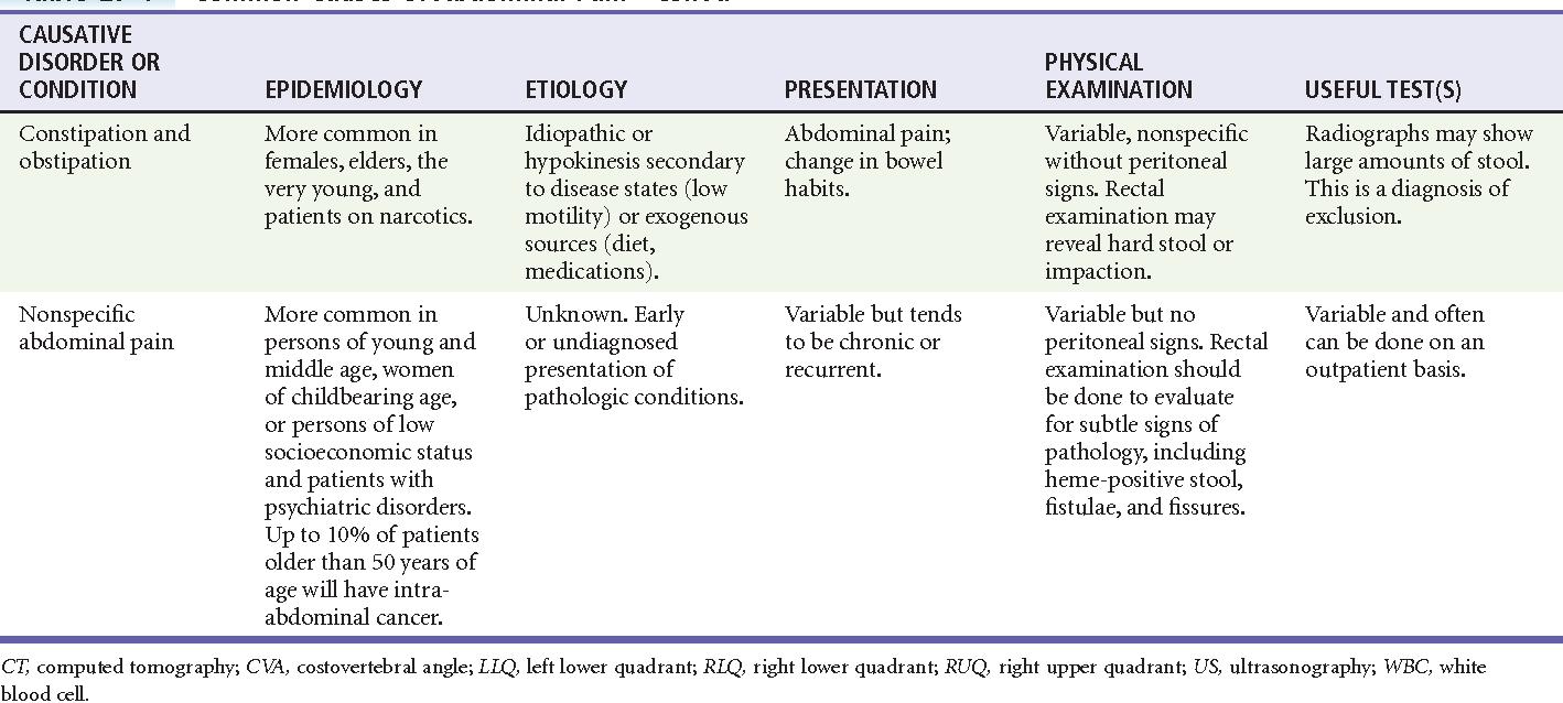 PDF] Extra-abdominopelvic Causes of Abdominal Pain Table 27