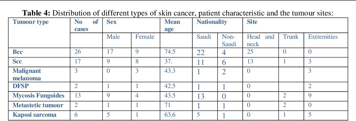 Table 4 From Skin Cancer Varieties A 10 Year Review Of Cases In Al Baha Area Semantic Scholar