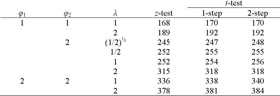 Sample size estimation for repeated measures analysis in