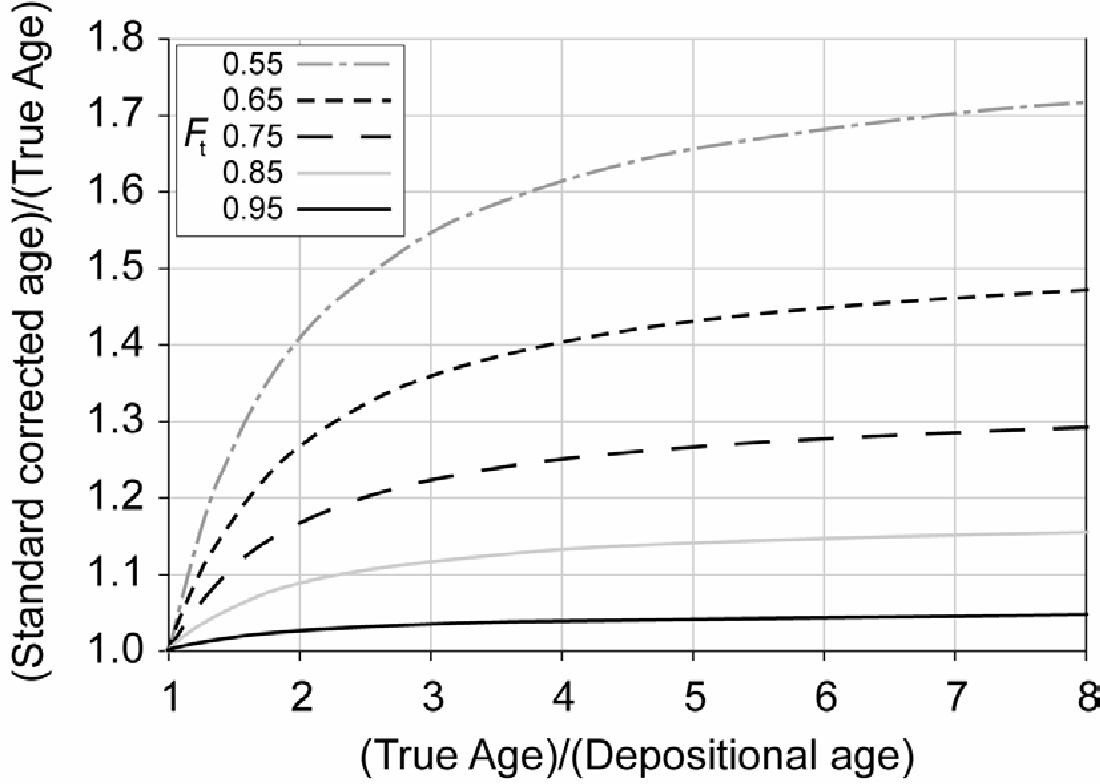 figure DR3