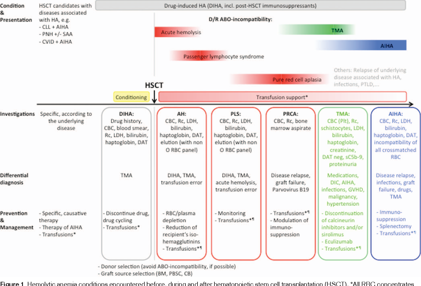Pdf Management Of Hemolytic Anemia Following Allogeneic Stem Cell Transplantation Semantic Scholar