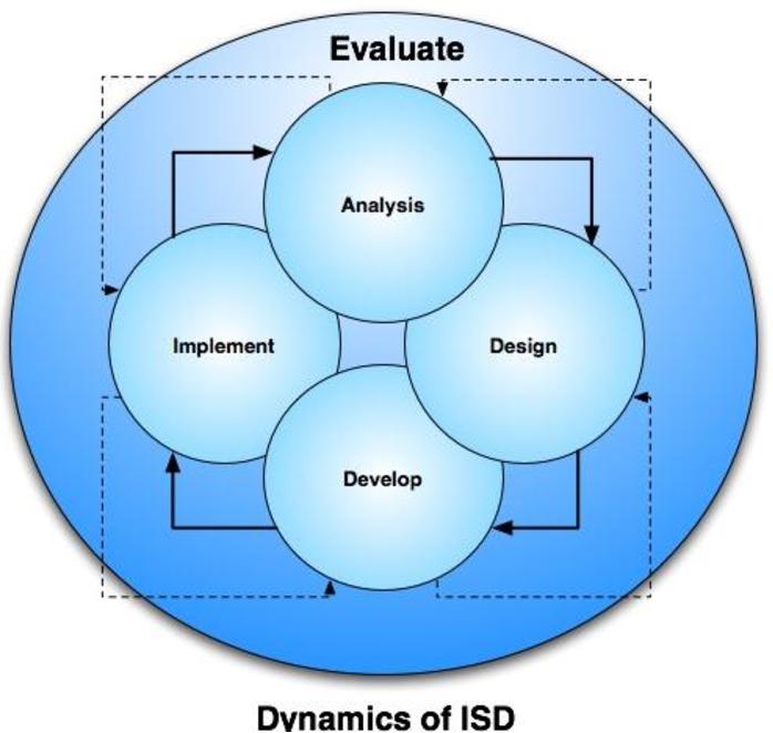 Figure 1 From Adaptive Addie Scrum Framework For Instructional Systems Design Semantic Scholar