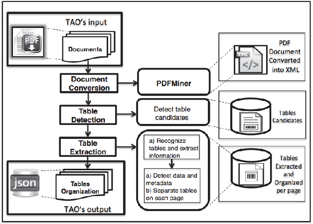 Figure 1 from TAO: System for Table Detection and Extraction