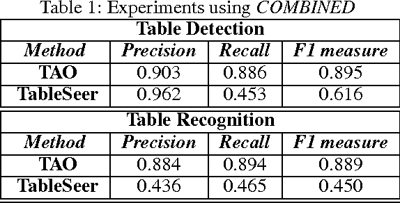 Table 1 from TAO: System for Table Detection and Extraction