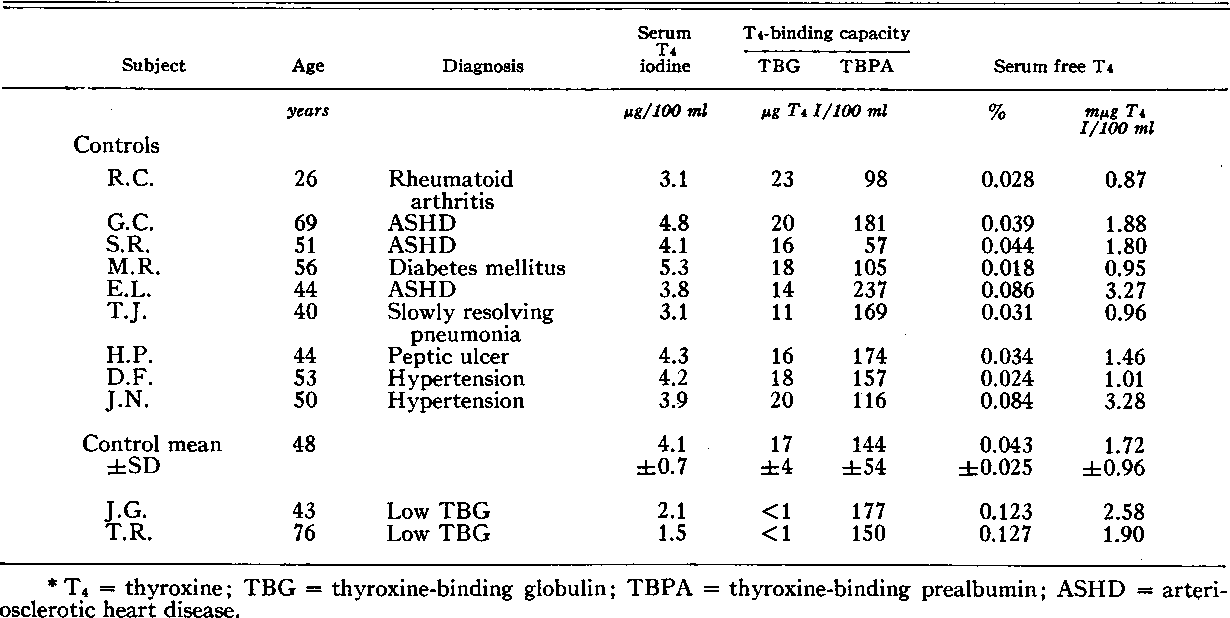 Table I From The Kinetics Of Distribution Between Plasma And Liver