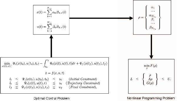 Figure 3 from OPTRAGEN: A MATLAB Toolbox for Optimal