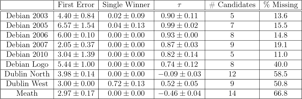 table 5.12