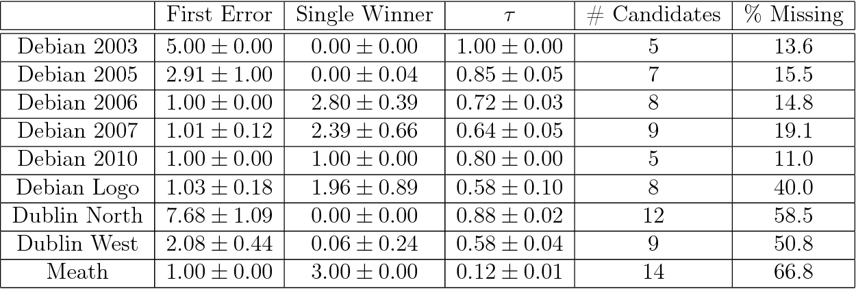 table 5.13