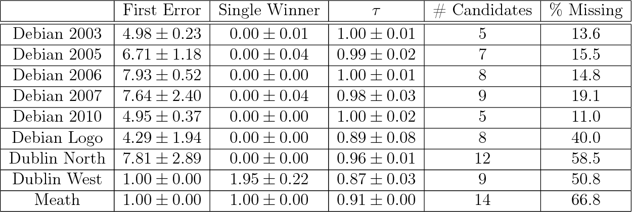 table 5.15