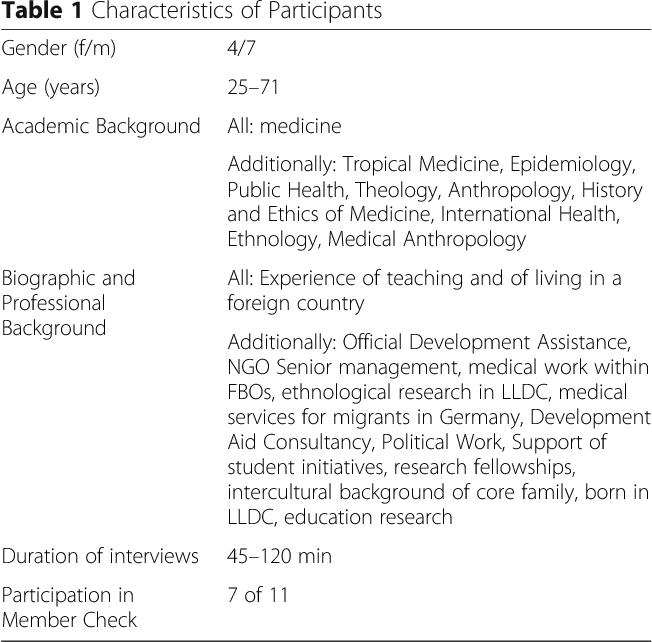 "Global Health as ""umbrella term"" – a qualitative study among"