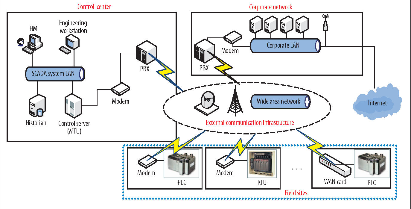 Figure 1 from SCADA Systems: Challenges for Forensic