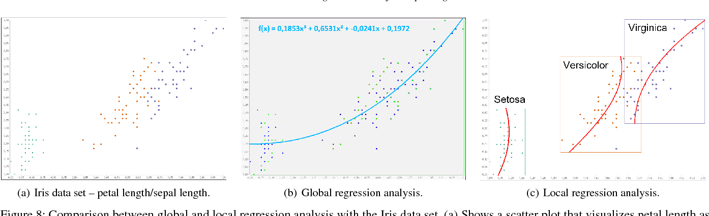 Figure 8 from Interactive Regression Lens for Exploring