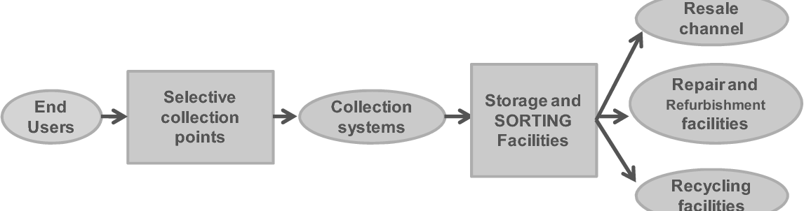 PDF] Reuse or recycle? Recovery options for end-of-use