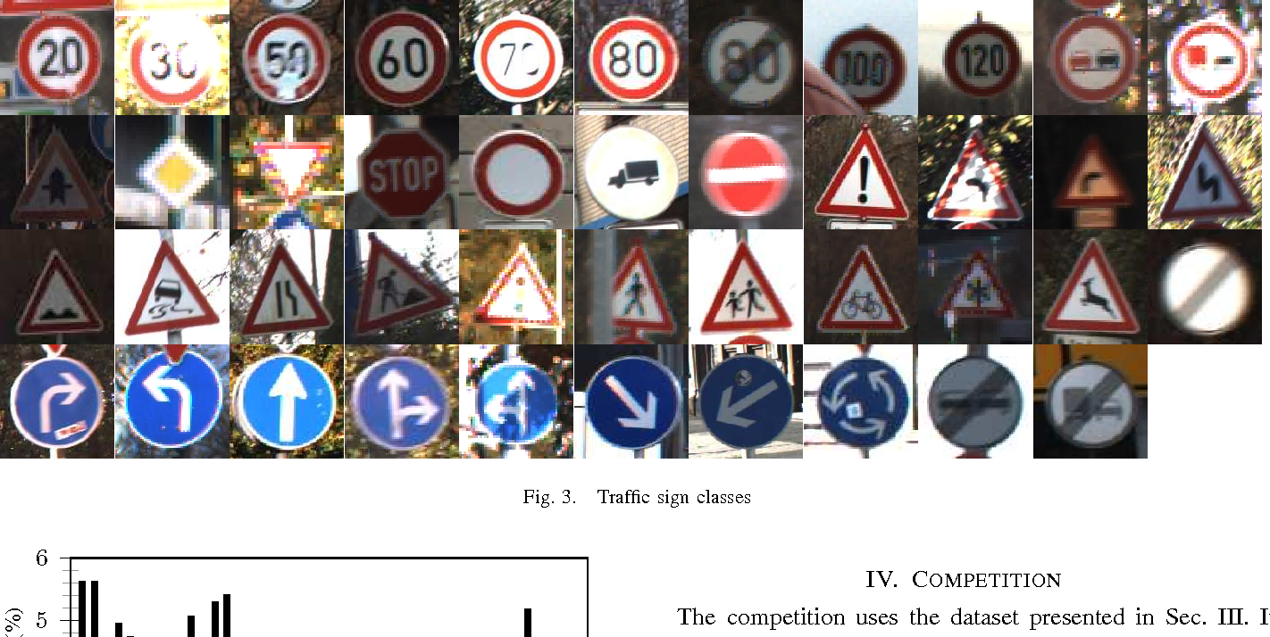 Figure 3 From The German Traffic Sign Recognition Benchmark A Multi Class Classification Competition Semantic Scholar