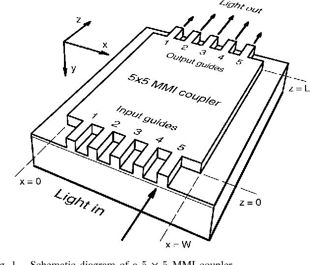General matrix theory of self-imaging in multimode