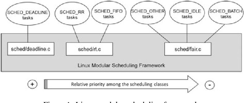 Figure 1 from Deadline scheduling in the Linux kernel