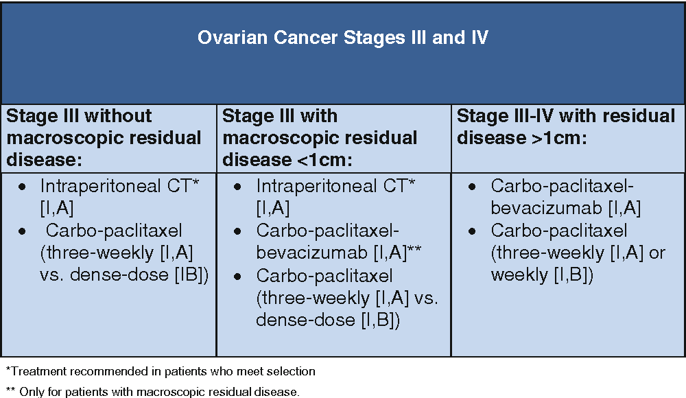 Figure 2 From Geico Spanish Group For Investigation On Ovarian Cancer Treatment Guidelines In Ovarian Cancer 2012 Semantic Scholar