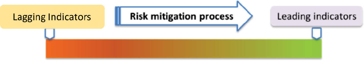 PDF] Risk Mitigation Framework Considering Low Frequency Events ...
