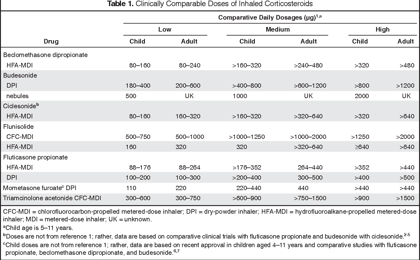 Table 1 From Comparison Of Inhaled Corticosteroids: An