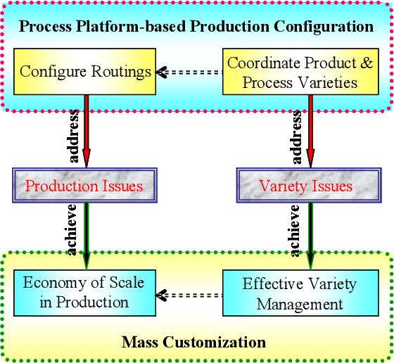 PDF] Process platform-based production configuration for