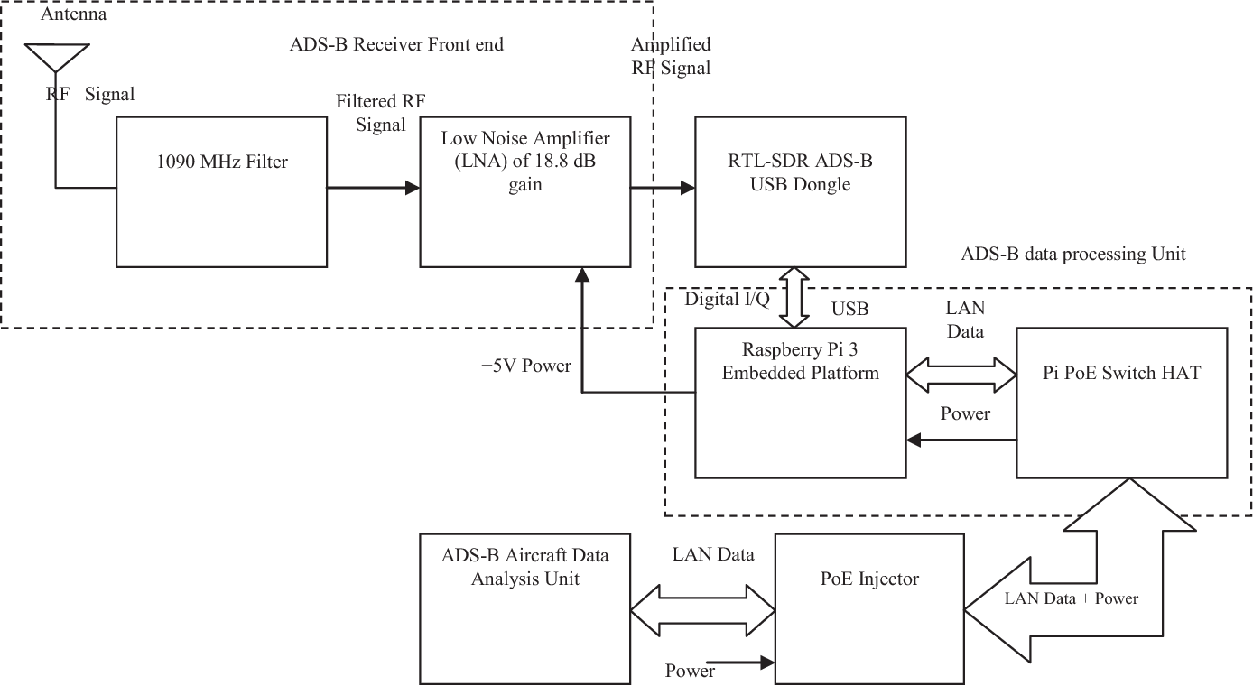 Figure 1 from Development of a Power over Ethernet (PoE) enabled ADS-B  receiver system | Semantic Scholar | Ads B Receiver Block Diagram |  | Semantic Scholar