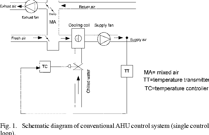 Figure 1 from A Neural Network isted Cascade Control ... on