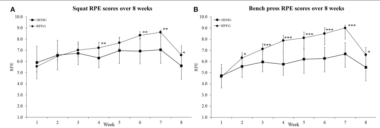 Figure 1 from RPE vs  Percentage 1RM Loading in Periodized