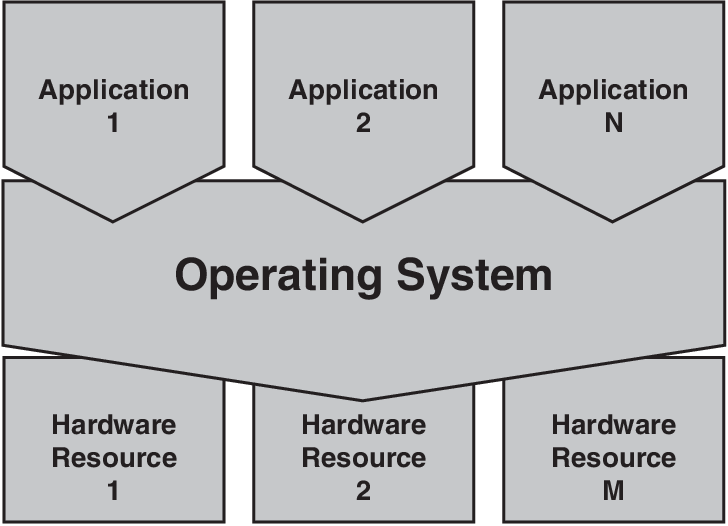 PDF] Cisco IOS XR Fundamentals - Semantic Scholar