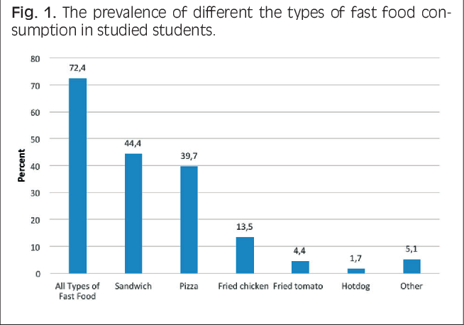 Fast Food Consumption And Overweight Obesity Prevalence In Students And Its Association With General And Abdominal Obesity Semantic Scholar