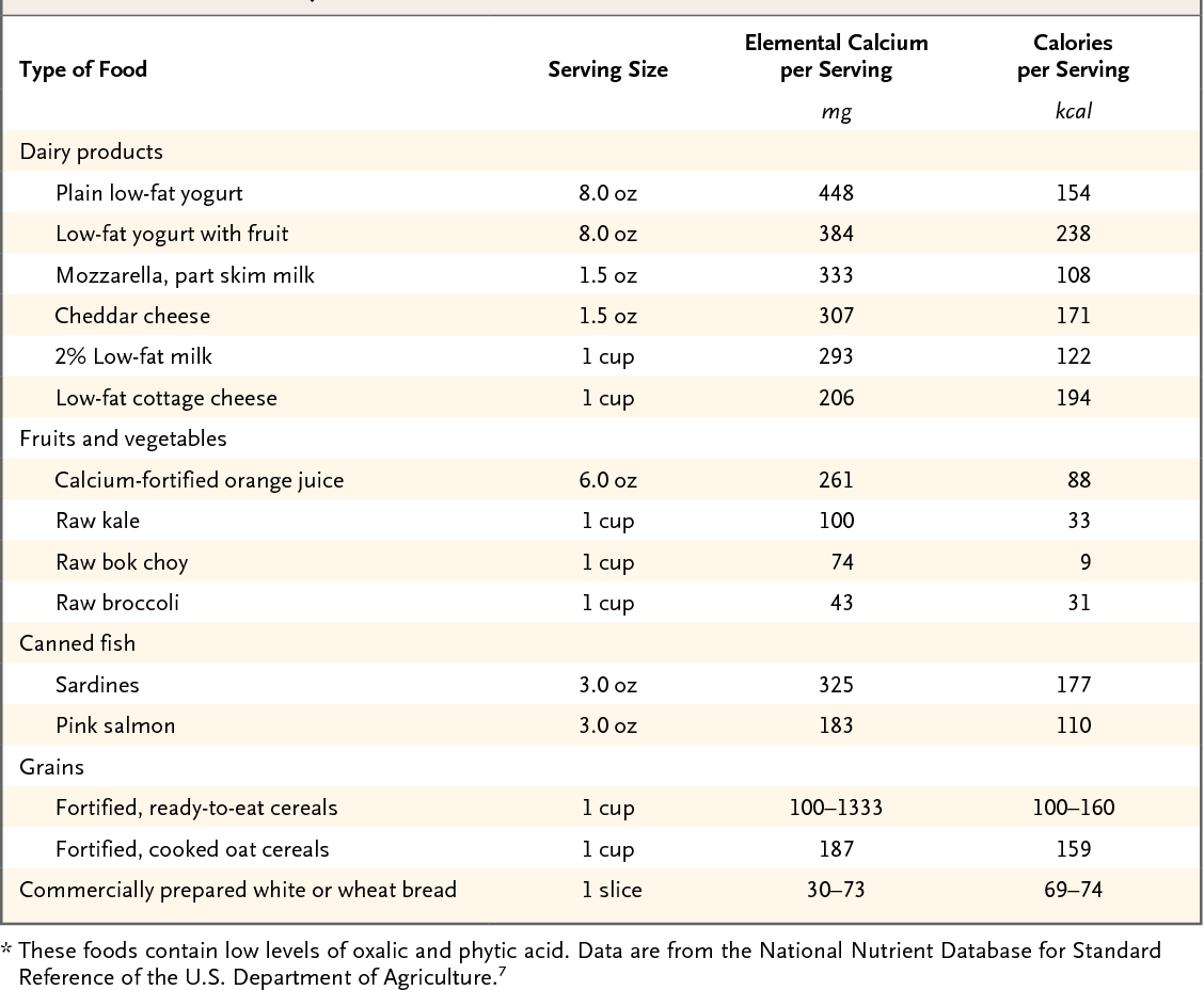 Table 3 from Calcium supplements and fracture prevention