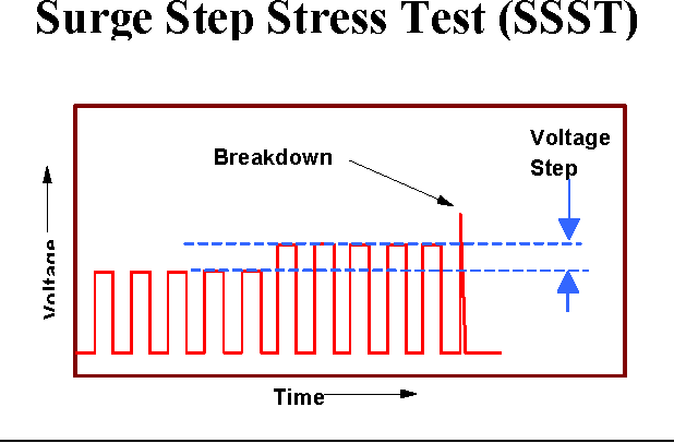 Figure 3 from Surge Step Stress Testing ( SSST ) of Tantalum