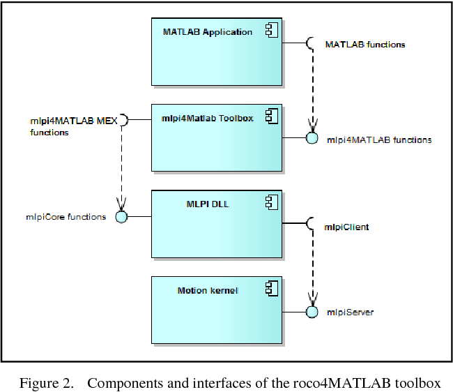 A versatile MATLAB® toolbox for rapid-robot-prototyping of