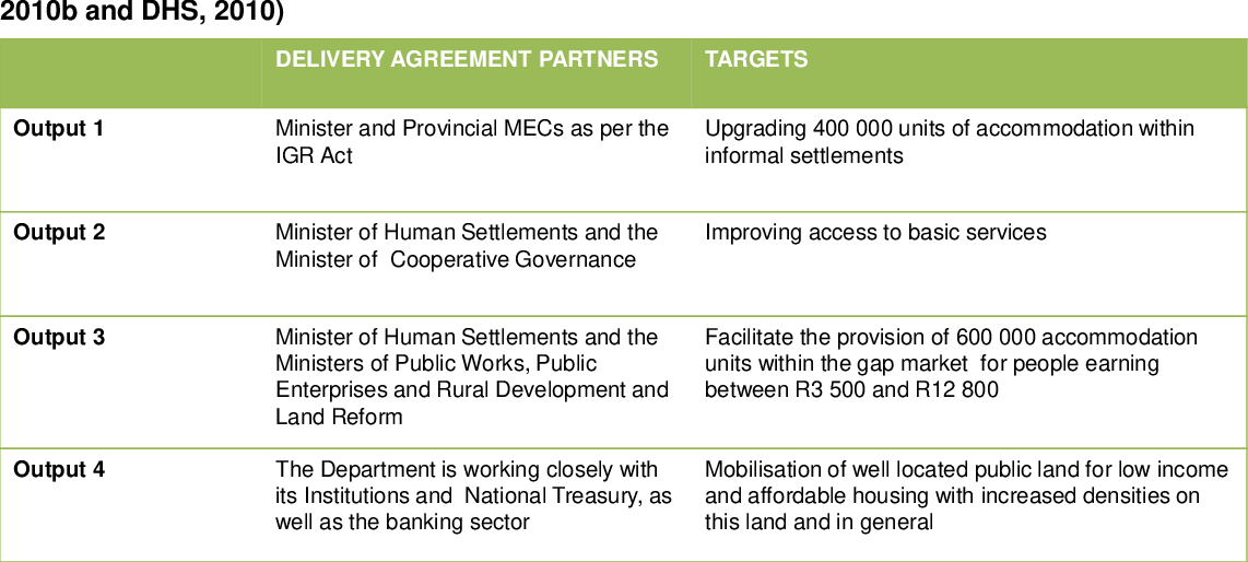 Implementation of green measures for sustainable low-income ...