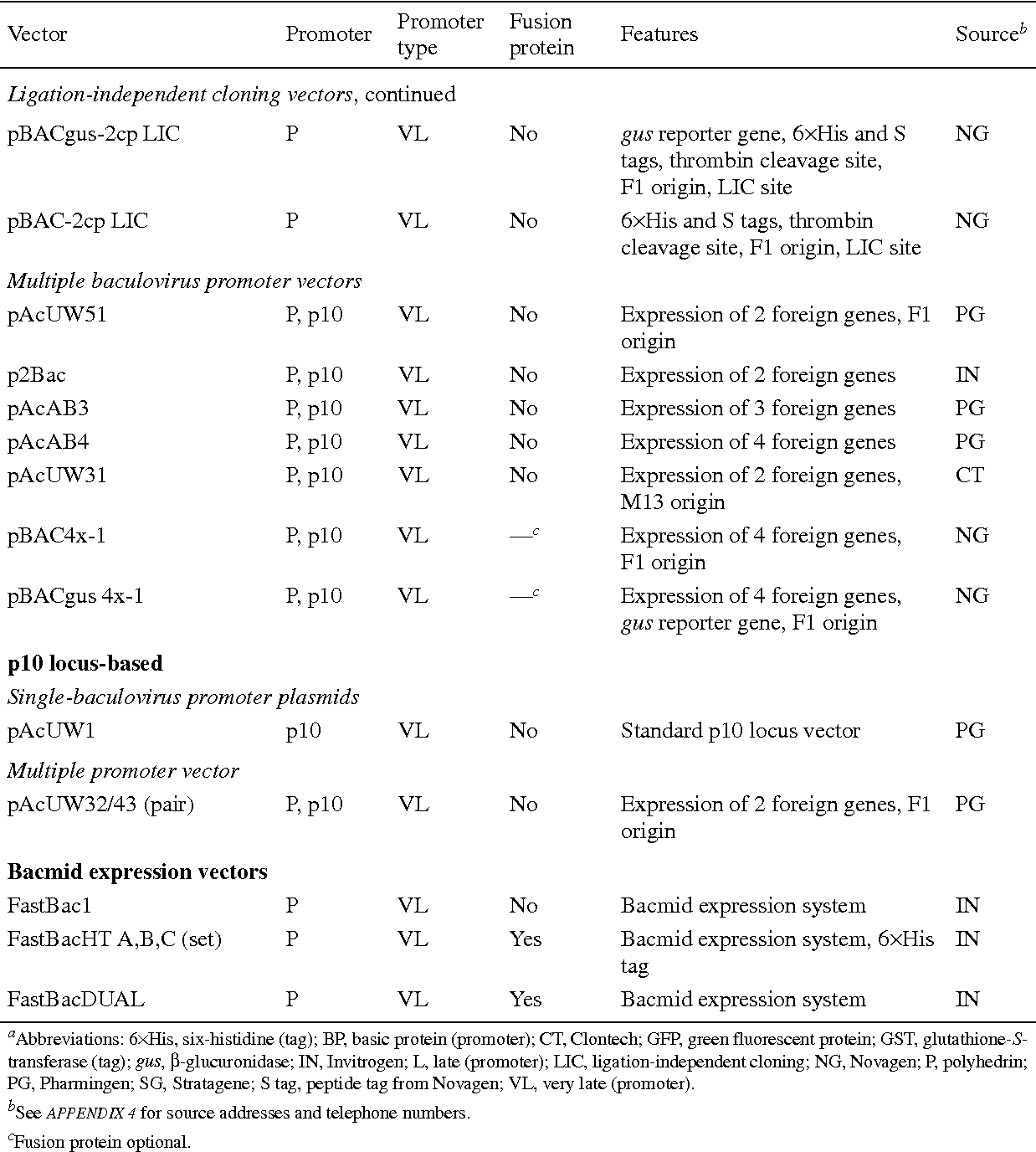 Table 16 9 from Overview of the baculovirus expression