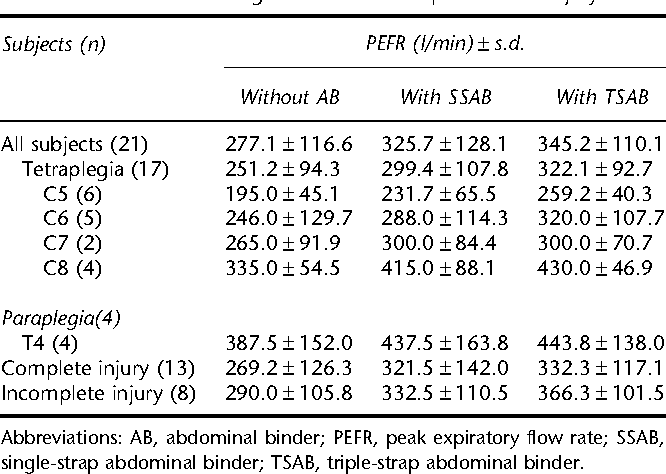 Pdf Benefit Of Triple Strap Abdominal Binder On Voluntary Cough In Patients With Spinal Cord Injury Semantic Scholar