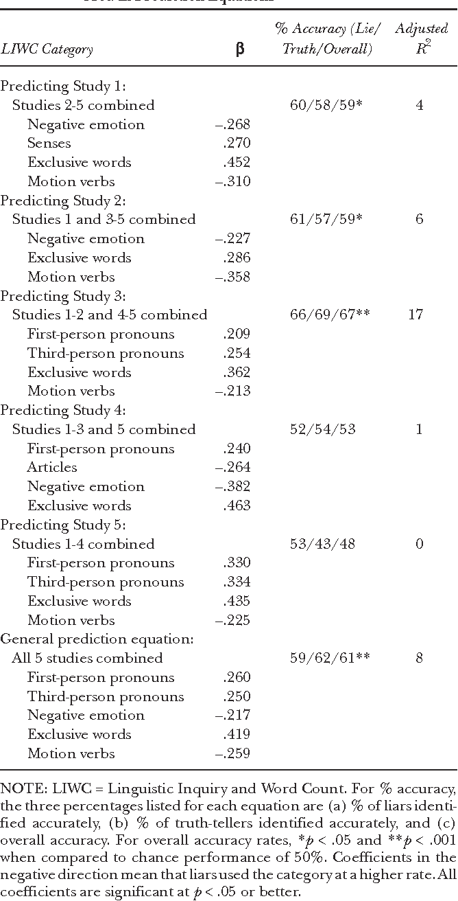 TABLE 3: Predictors of Deception: Logistic Regression Coefficients Used in Prediction Equations