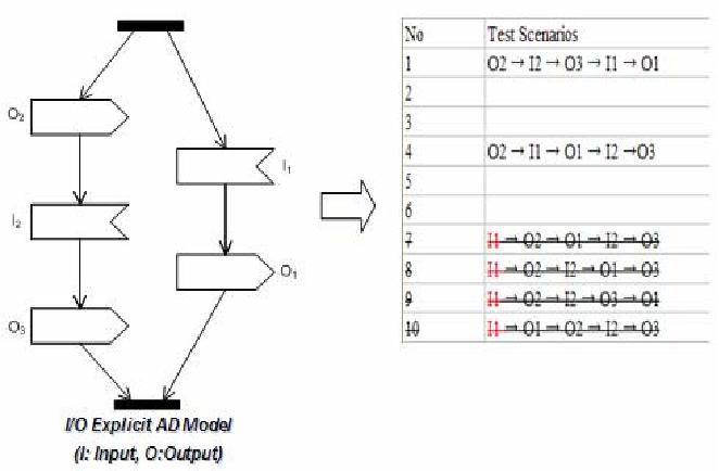 Test Cases Generation from UML Activity Diagrams - Semantic