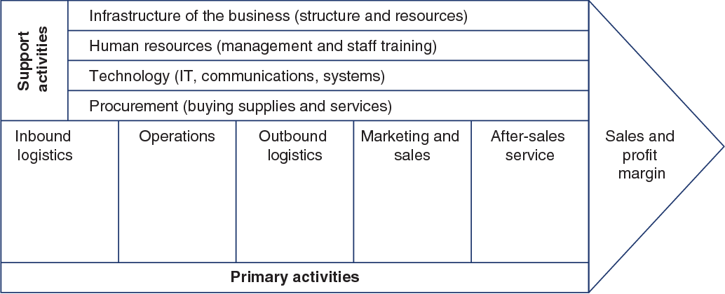 Figure 1 4 from Logistics and Supply Chain Management in