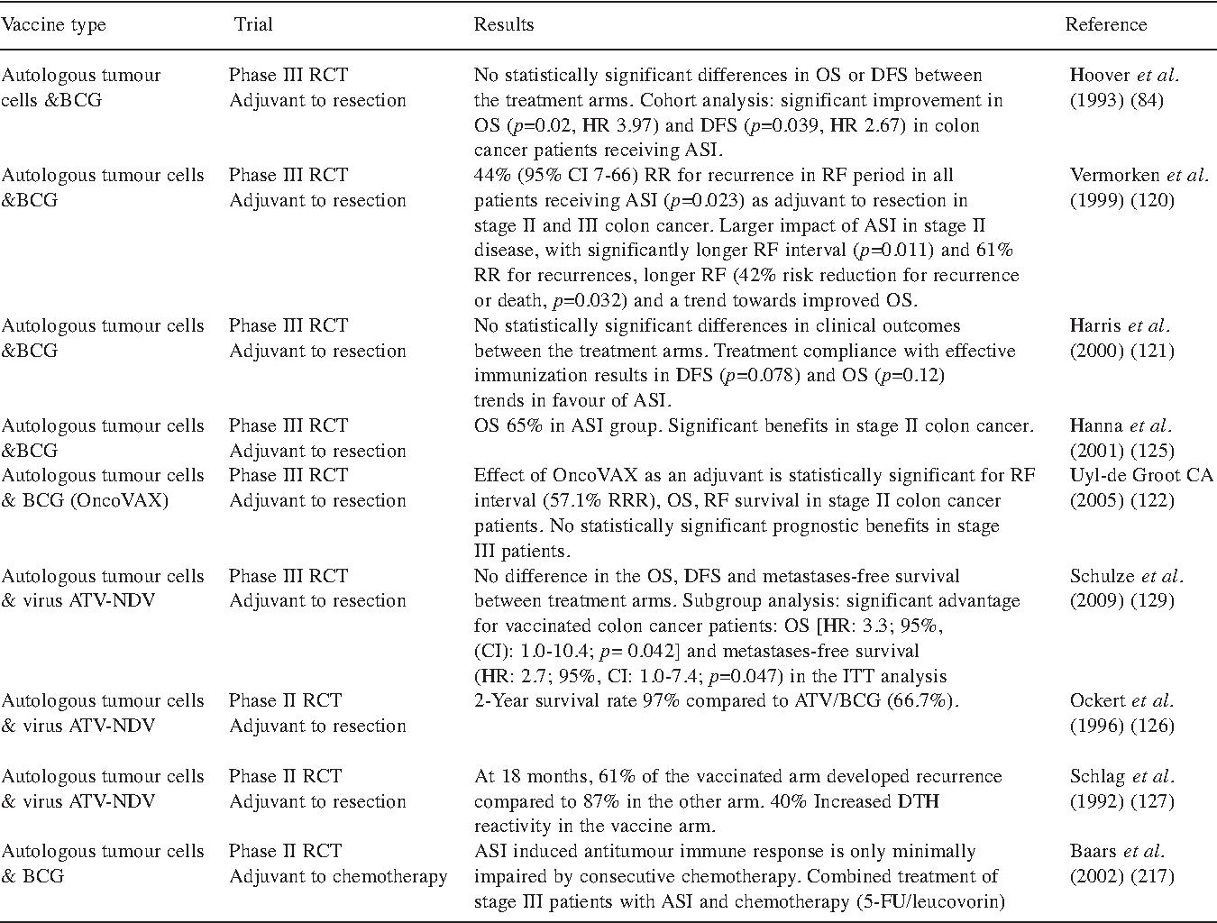 Colon Cancer Vaccines An Update Semantic Scholar