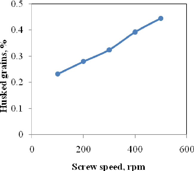 Figure 3 from Effect of Screw Auger Rotational Speed on