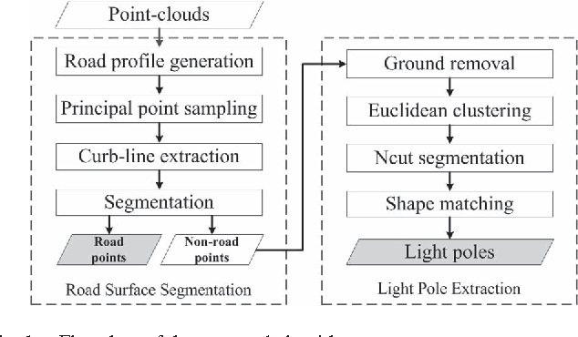 Semiautomated Extraction of Street Light Poles From Mobile