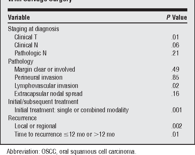Predicting the prognosis of oral squamous cell carcinoma
