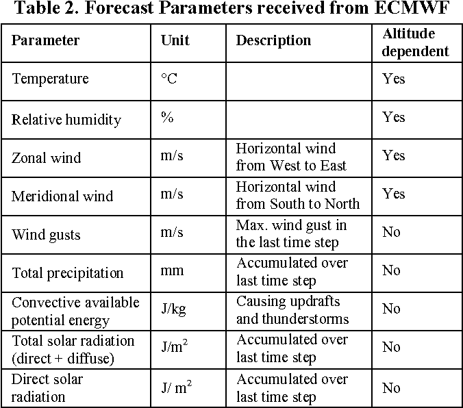 Table 2 from Meteorological path planning using dynamic