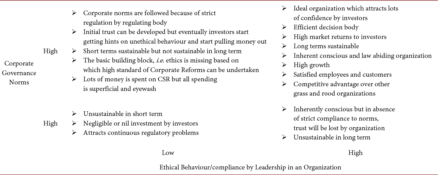 PDF] Corporate Governance and Ethical Compliance—Deriving