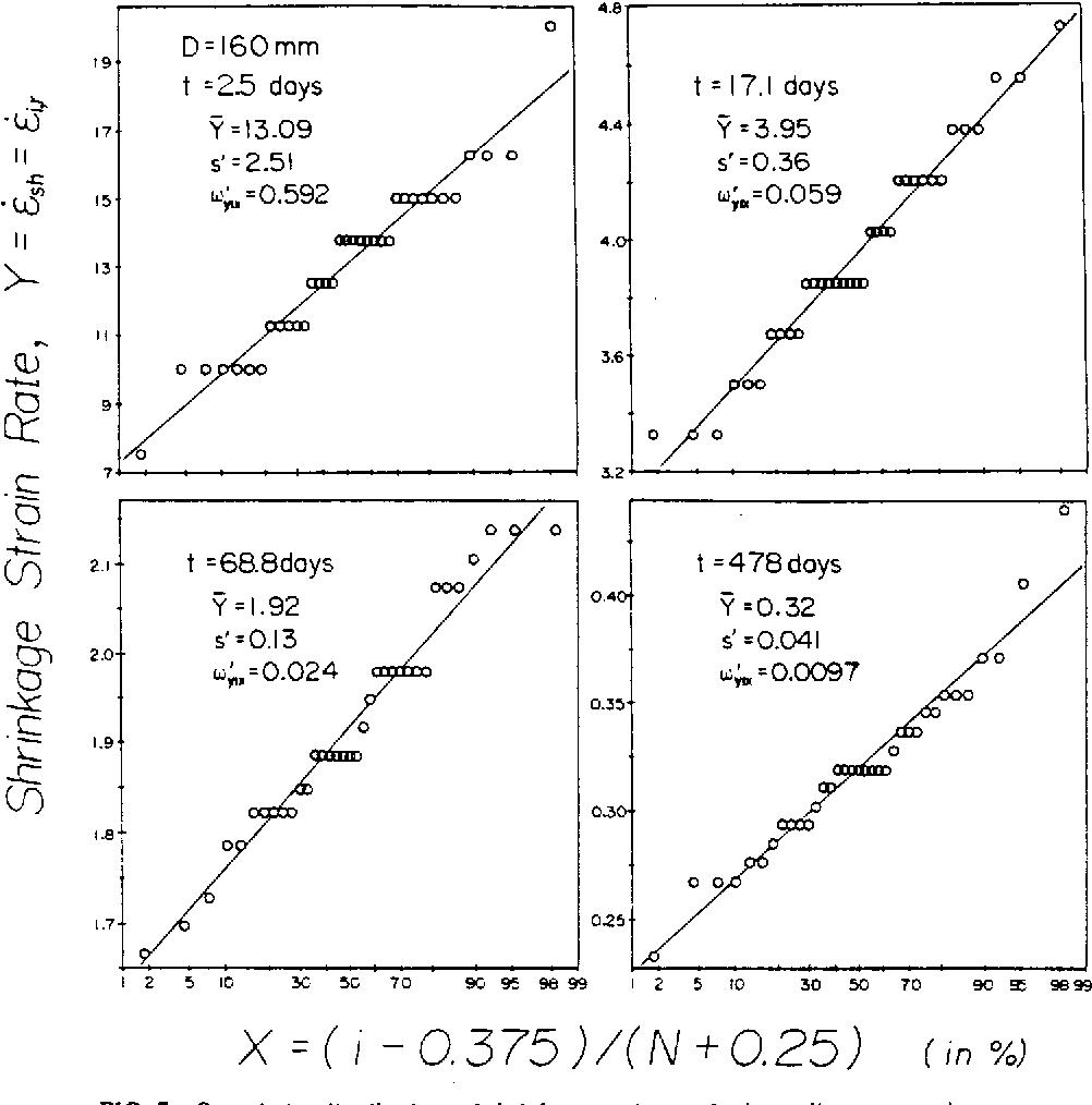 Figure 7 from STATISTICS OF SHRINKAGE TEST DATA  - Semantic