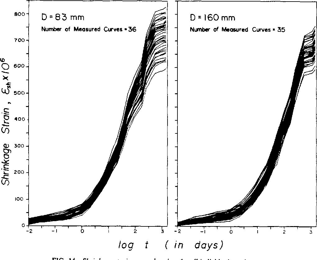 PDF] STATISTICS OF SHRINKAGE TEST DATA  - Semantic Scholar