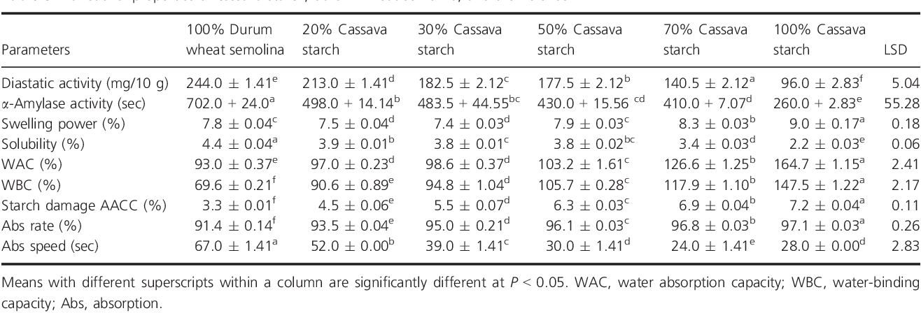 Table 3 from Chemical and functional properties of cassava
