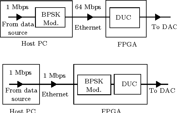 Figure 1 from Maximizing USRP N210 SDR transfer rate by