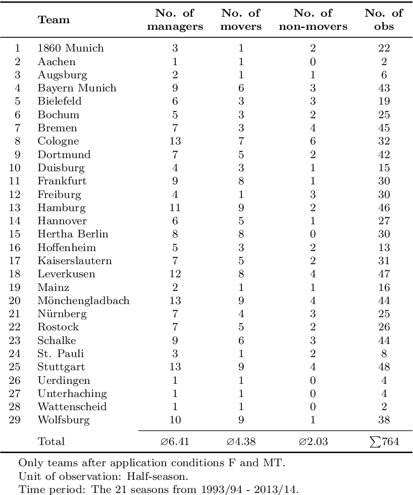 Table 2 from The Contribution of Managers to Organizational