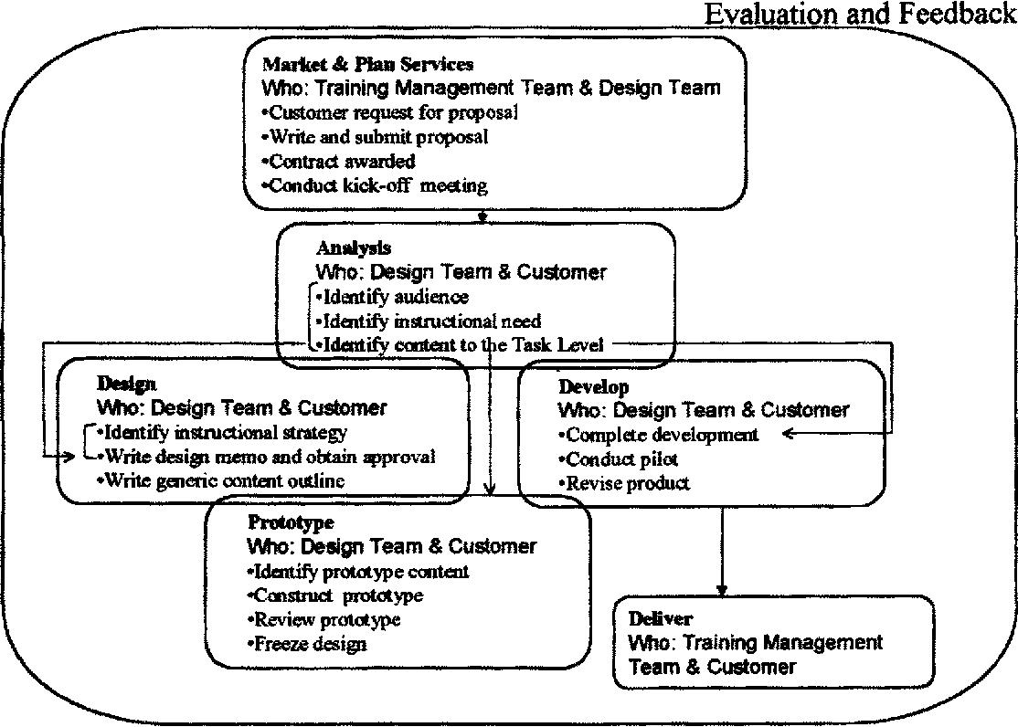 Figure 3 From Rapid Prototyping Methodology In Action A Developmental Study Semantic Scholar